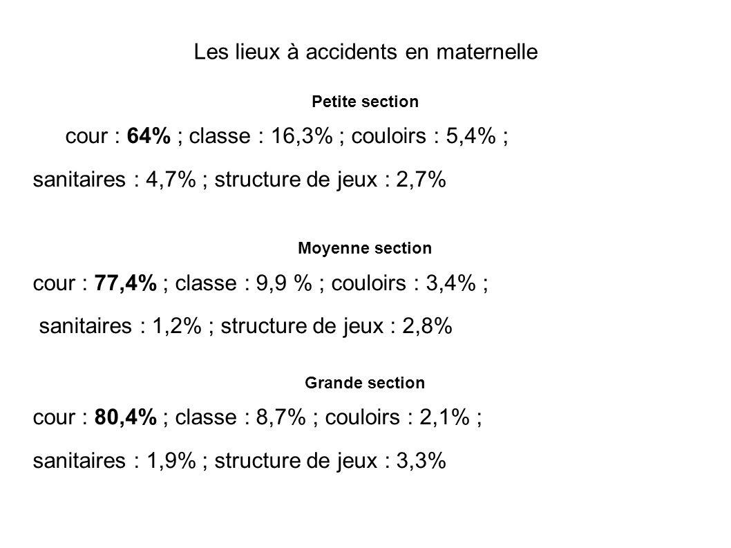 Les lieux à accidents en maternelle Petite section cour : 64% ; classe : 16,3% ; couloirs : 5,4% ; sanitaires : 4,7% ; structure de jeux : 2,7% Moyenn