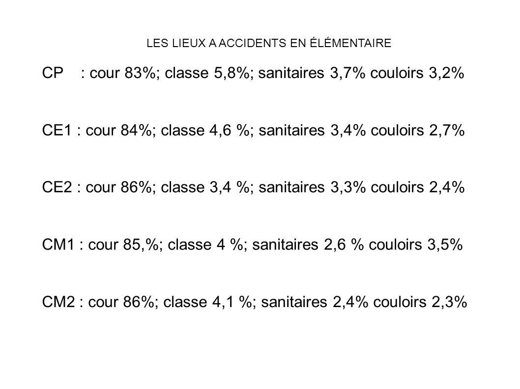 LES LIEUX A ACCIDENTS EN ÉLÉMENTAIRE CP : cour 83%; classe 5,8%; sanitaires 3,7% couloirs 3,2% CE1 : cour 84%; classe 4,6 %; sanitaires 3,4% couloirs
