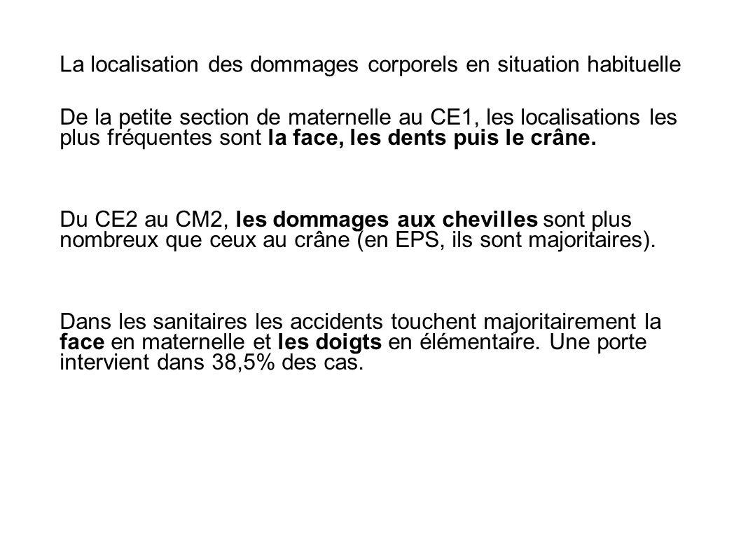 La localisation des dommages corporels en situation habituelle De la petite section de maternelle au CE1, les localisations les plus fréquentes sont l