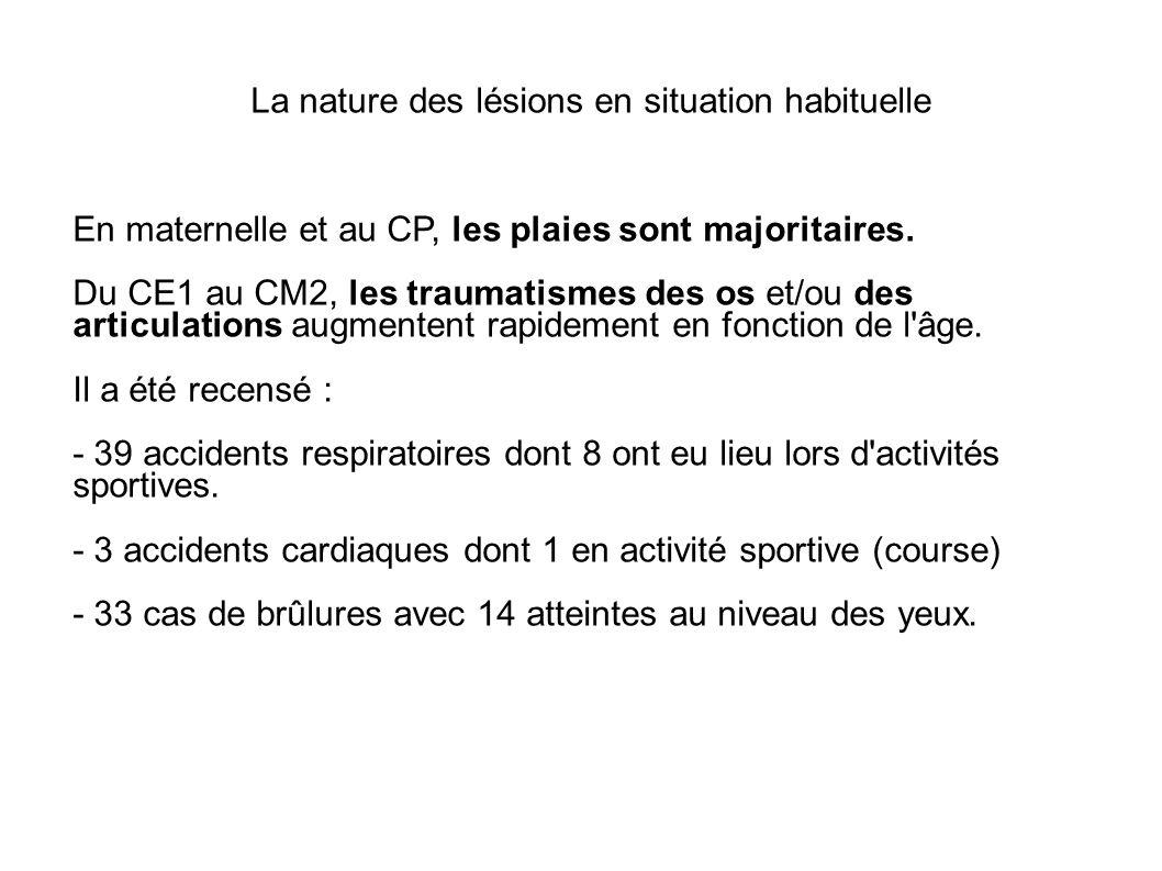 La nature des lésions en situation habituelle En maternelle et au CP, les plaies sont majoritaires. Du CE1 au CM2, les traumatismes des os et/ou des a