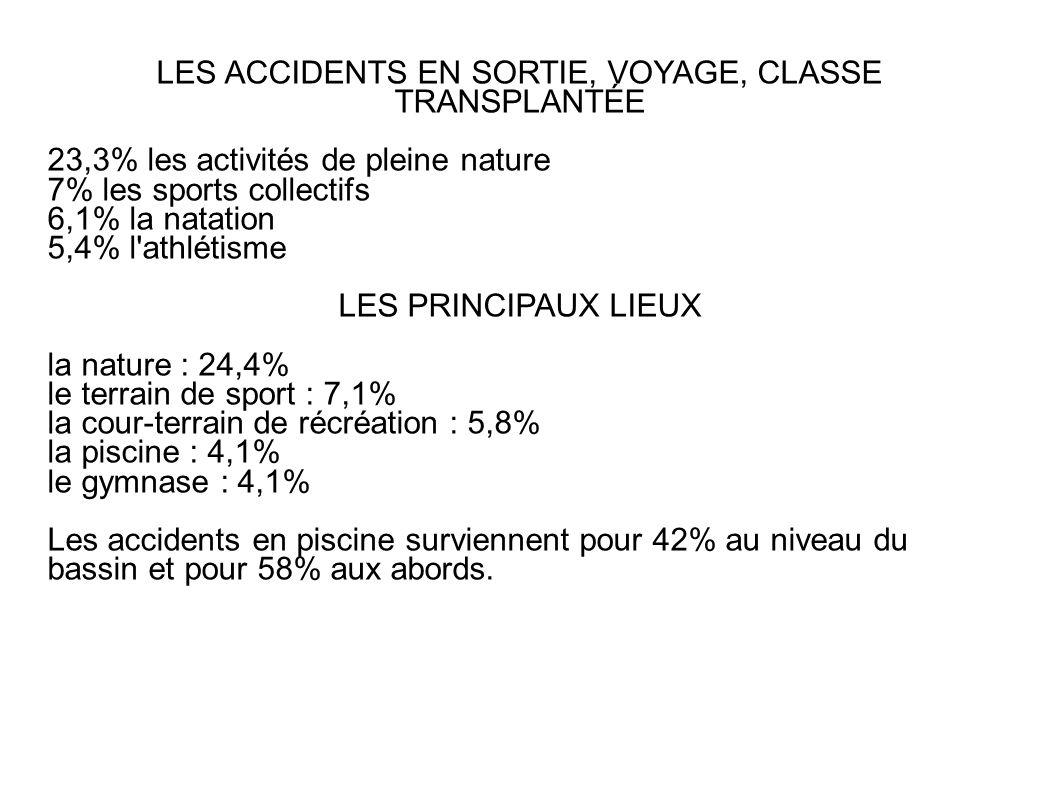LES ACCIDENTS EN SORTIE, VOYAGE, CLASSE TRANSPLANTÉE 23,3% les activités de pleine nature 7% les sports collectifs 6,1% la natation 5,4% l'athlétisme