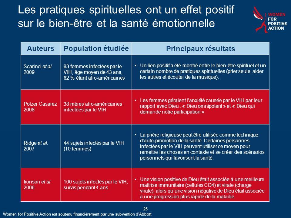 Les pratiques spirituelles ont un effet positif sur le bien-être et la santé émotionnelle AuteursPopulation étudiéePrincipaux résultats Scarinci et al.