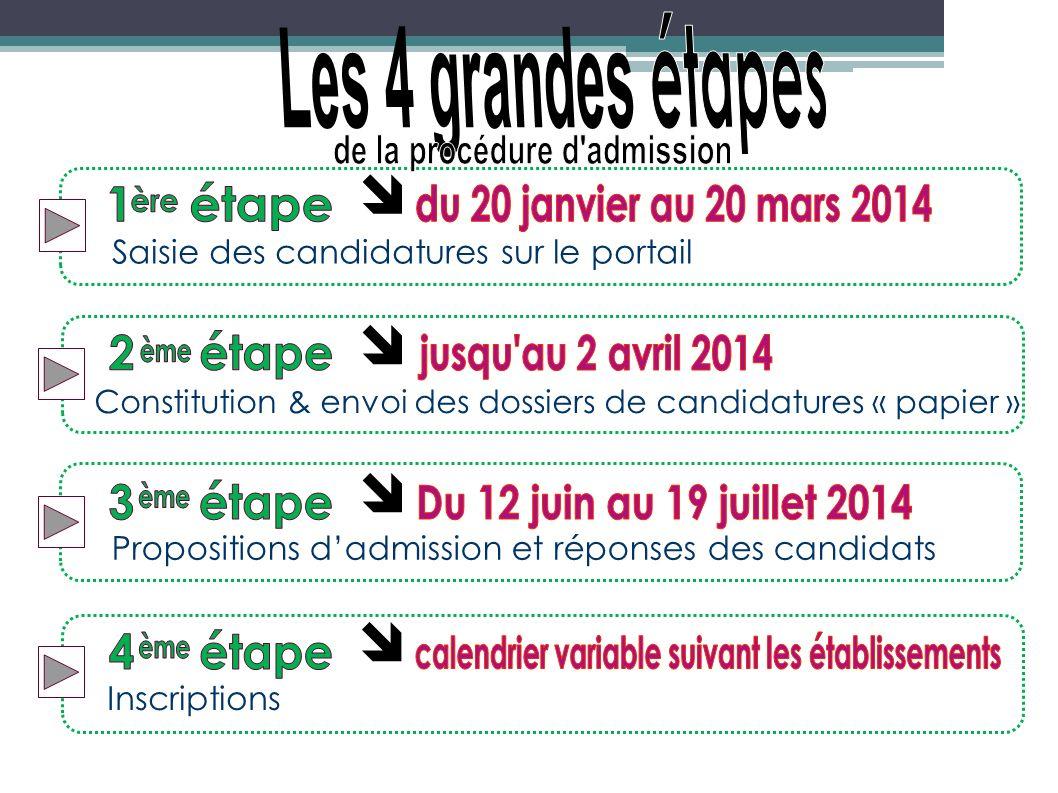 Saisie des candidatures sur le portail Constitution & envoi des dossiers de candidatures « papier » Propositions dadmission et réponses des candidats