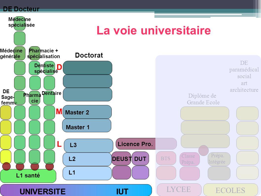 UNIVERSITE IUT LYCEE ECOLES L1 santé DUTDEUST Licence Pro. L3 L1 L2 Master 1 Master 2 Doctorat DE Sage- femme DE Docteur BTS Classe Prépa. Intégrée Di