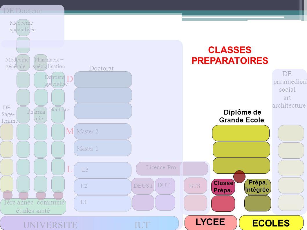 UNIVERSITE IUT LYCEE ECOLES 1ère année commune études santé DUT DEUST Licence Pro. L3 L1 L2 Master 1 Master 2 Doctorat DE Sage- femme DE Docteur BTS C