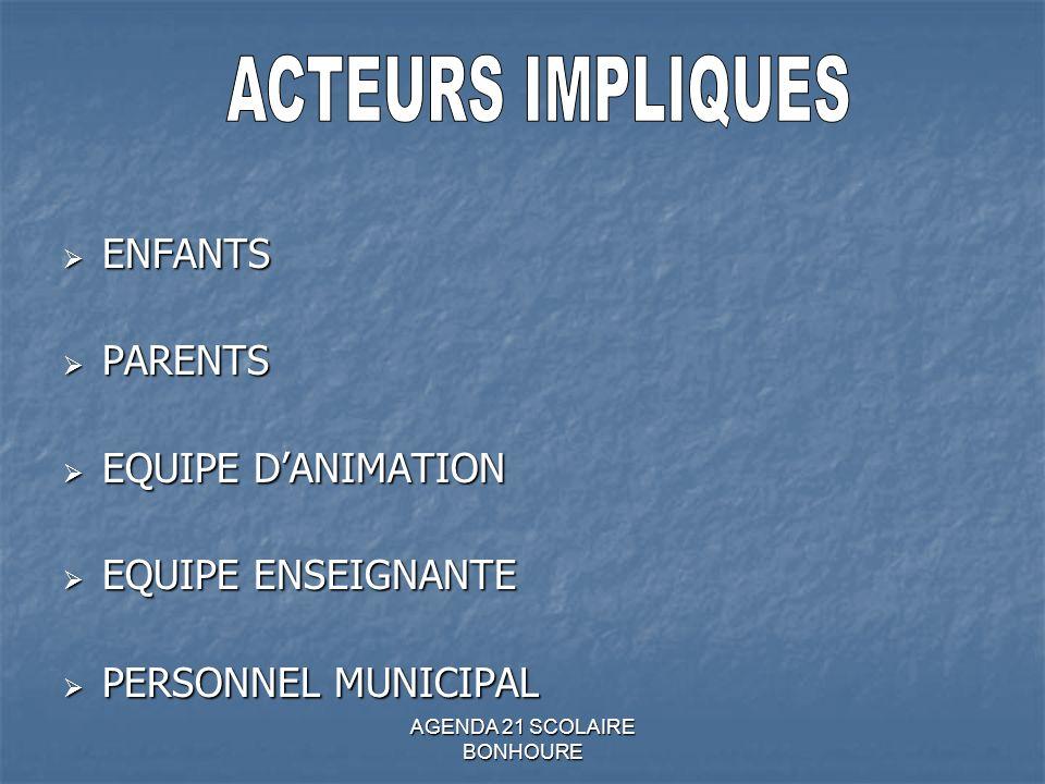 AGENDA 21 SCOLAIRE BONHOURE ENFANTS ENFANTS PARENTS PARENTS EQUIPE DANIMATION EQUIPE DANIMATION EQUIPE ENSEIGNANTE EQUIPE ENSEIGNANTE PERSONNEL MUNICIPAL PERSONNEL MUNICIPAL