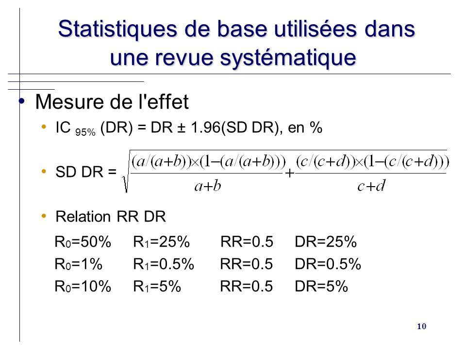 10 Statistiques de base utilisées dans une revue systématique Statistiques de base utilisées dans une revue systématique Mesure de l'effet IC 95% (DR)