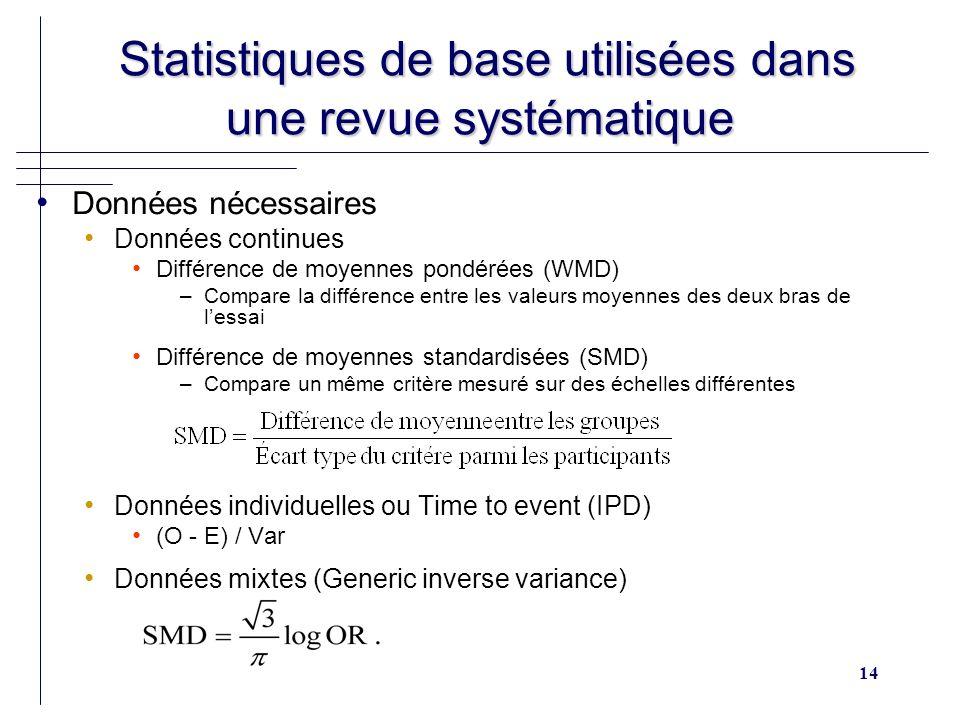14 Statistiques de base utilisées dans une revue systématique Statistiques de base utilisées dans une revue systématique Données nécessaires Données continues Différence de moyennes pondérées (WMD) –Compare la différence entre les valeurs moyennes des deux bras de lessai Différence de moyennes standardisées (SMD) –Compare un même critère mesuré sur des échelles différentes Données individuelles ou Time to event (IPD) (O - E) / Var Données mixtes (Generic inverse variance)