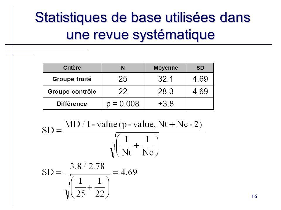 16 Statistiques de base utilisées dans une revue systématique Statistiques de base utilisées dans une revue systématique CritèreNMoyenneSD Groupe trai