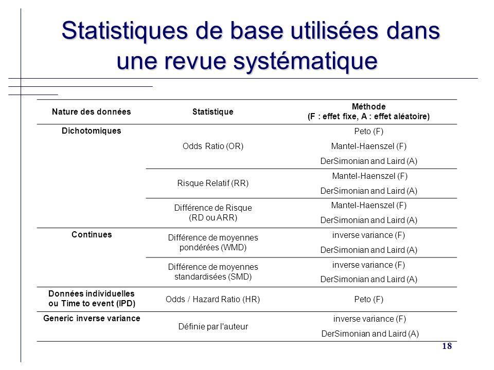 18 Statistiques de base utilisées dans une revue systématique Statistiques de base utilisées dans une revue systématique Nature des donnéesStatistique Méthode (F : effet fixe, A : effet aléatoire) Dichotomiques Odds Ratio (OR) Peto (F) Mantel-Haenszel (F) DerSimonian and Laird (A) Risque Relatif (RR) Mantel-Haenszel (F) DerSimonian and Laird (A) Différence de Risque (RD ou ARR) Mantel-Haenszel (F) DerSimonian and Laird (A) Continues Différence de moyennes pondérées (WMD) inverse variance (F) DerSimonian and Laird (A) Différence de moyennes standardisées (SMD) inverse variance (F) DerSimonian and Laird (A) Données individuelles ou Time to event (IPD) Odds / Hazard Ratio (HR)Peto (F) Generic inverse variance Définie par l auteur inverse variance (F) DerSimonian and Laird (A)