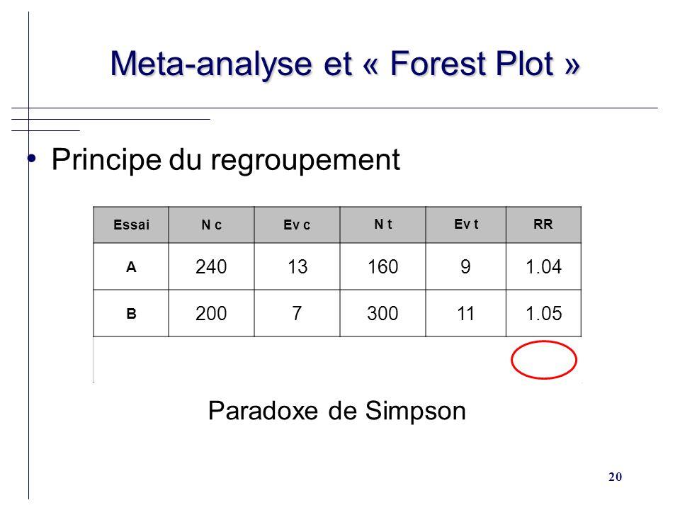 20 Meta-analyse et « Forest Plot » Meta-analyse et « Forest Plot » Principe du regroupement EssaiN cEv c N tEv tRR A 2401316091.04 B 2007300111.05 Total 44020460200.96 Paradoxe de Simpson