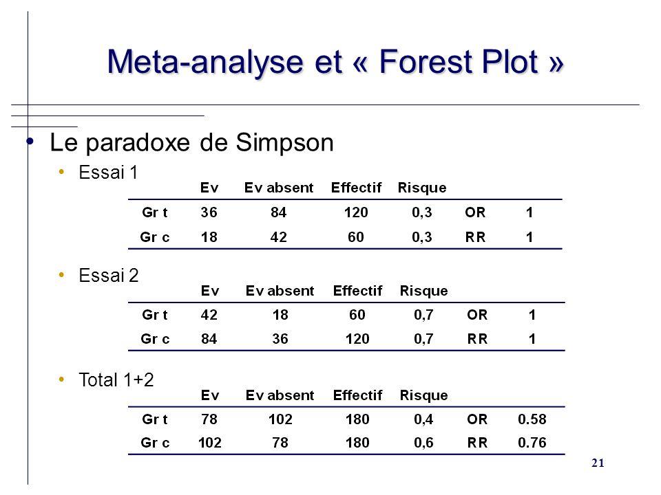 21 Meta-analyse et « Forest Plot » Meta-analyse et « Forest Plot » Le paradoxe de Simpson Essai 1 Essai 2 Total 1+2