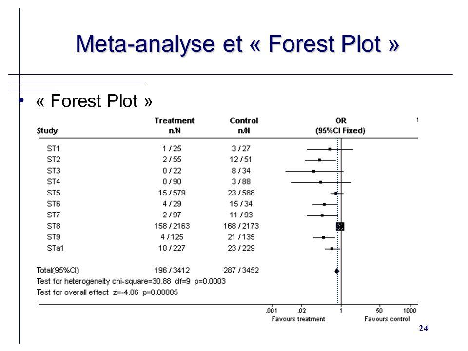 24 Meta-analyse et « Forest Plot » Meta-analyse et « Forest Plot » « Forest Plot »