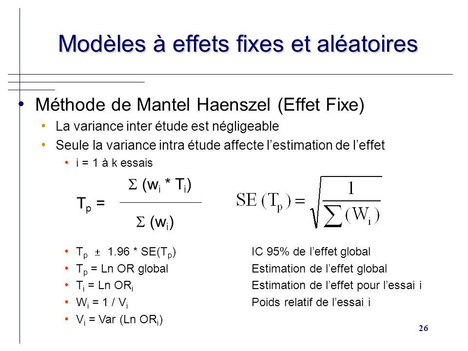 26 Modèles à effets fixes et aléatoires Modèles à effets fixes et aléatoires Méthode de Mantel Haenszel (Effet Fixe) La variance inter étude est négligeable Seule la variance intra étude affecte lestimation de leffet i = 1 à k essais (w i * T i ) T p = (w i ) T p 1.96 * SE(T p )IC 95% de leffet global T p = Ln OR global Estimation de leffet global T i = Ln OR i Estimation de leffet pour lessai i W i = 1 / V i Poids relatif de lessai i V i = Var (Ln OR i )