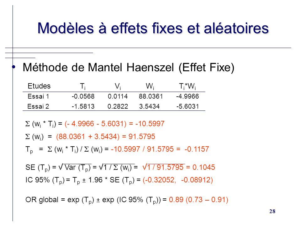 28 Modèles à effets fixes et aléatoires Modèles à effets fixes et aléatoires Méthode de Mantel Haenszel (Effet Fixe) (w i * T i ) = (- 4.9966 - 5.6031) = -10.5997 (w i ) = (88.0361 + 3.5434) = 91.5795 T p = (w i * T i ) / (w i ) = -10.5997 / 91.5795 = -0.1157 SE (T p ) = Var (T p ) = 1 / (w i ) = 1 / 91.5795 = 0.1045 IC 95% (T p ) = T p 1.96 * SE (T p ) = (-0.32052, -0.08912) OR global = exp (T p ) exp (IC 95% (T p )) = 0.89 (0.73 – 0.91) Etudes T i V i W i T i *W i Essai 1 -0.0568 0.0114 88.0361 -4.9966 Essai 2 -1.5813 0.2822 3.5434 -5.6031