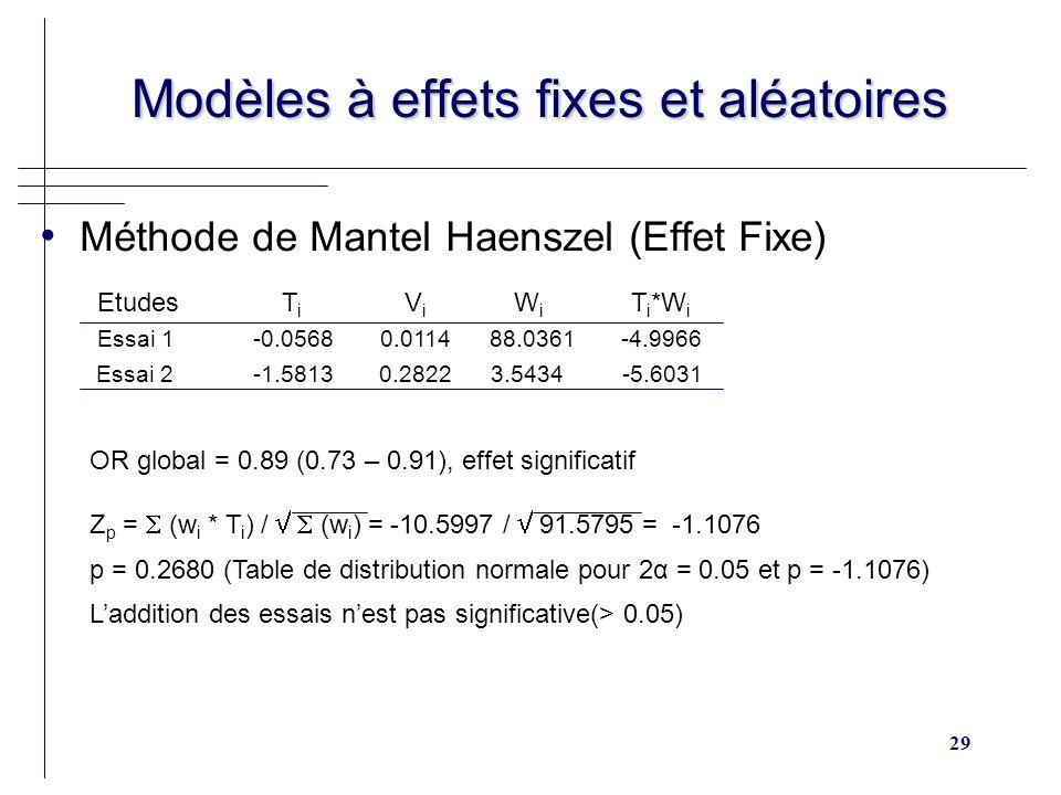 29 Modèles à effets fixes et aléatoires Modèles à effets fixes et aléatoires Méthode de Mantel Haenszel (Effet Fixe) Etudes T i V i W i T i *W i Essai 1 -0.0568 0.0114 88.0361 -4.9966 Essai 2 -1.5813 0.2822 3.5434 -5.6031 OR global = 0.89 (0.73 – 0.91), effet significatif Z p = (w i * T i ) / (w i ) = -10.5997 / 91.5795 = -1.1076 p = 0.2680 (Table de distribution normale pour 2α = 0.05 et p = -1.1076) Laddition des essais nest pas significative(> 0.05)