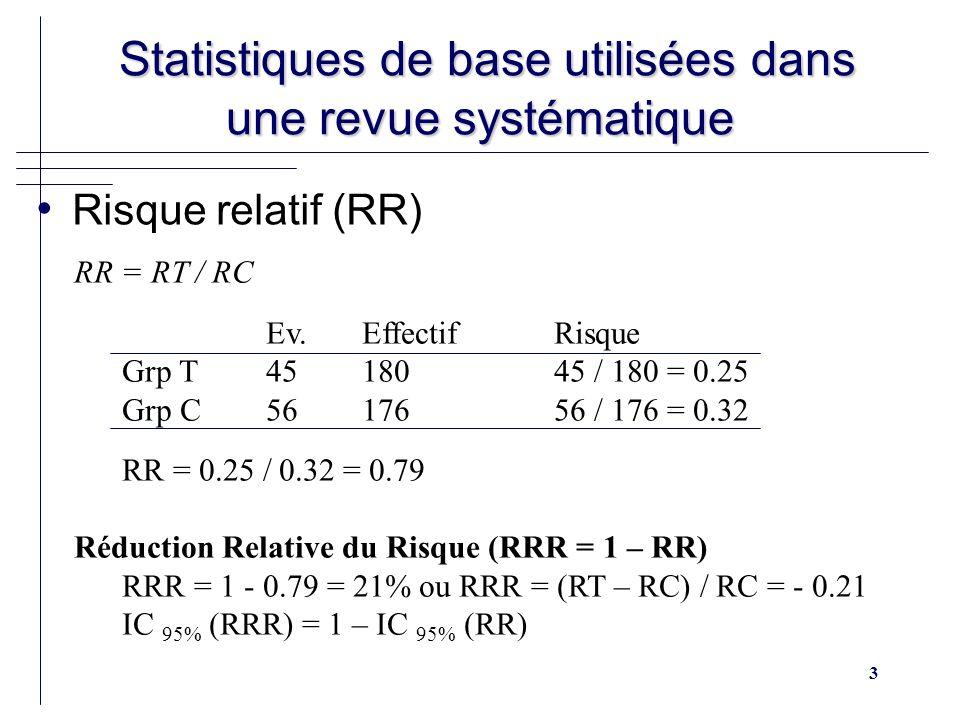 3 Statistiques de base utilisées dans une revue systématique Statistiques de base utilisées dans une revue systématique Risque relatif (RR) RR = RT / RC Ev.EffectifRisque Grp T4518045 / 180 = 0.25 Grp C5617656 / 176 = 0.32 RR = 0.25 / 0.32 = 0.79 Réduction Relative du Risque (RRR = 1 – RR) RRR = 1 - 0.79 = 21% ou RRR = (RT – RC) / RC = - 0.21 IC 95% (RRR) = 1 – IC 95% (RR)