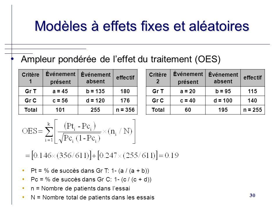 30 Modèles à effets fixes et aléatoires Modèles à effets fixes et aléatoires Ampleur pondérée de leffet du traitement (OES) Critère 1 Événement présent Événement absent effectif Gr Ta = 45b = 135180 Gr Cc = 56d = 120176 Total101255n = 356 Pt = % de succès dans Gr T: 1- (a / (a + b)) Pc = % de succès dans Gr C: 1- (c / (c + d)) n = Nombre de patients dans lessai N = Nombre total de patients dans les essais Critère 2 Événement présent Événement absent effectif Gr Ta = 20b = 95115 Gr Cc = 40d = 100140 Total60195n = 255
