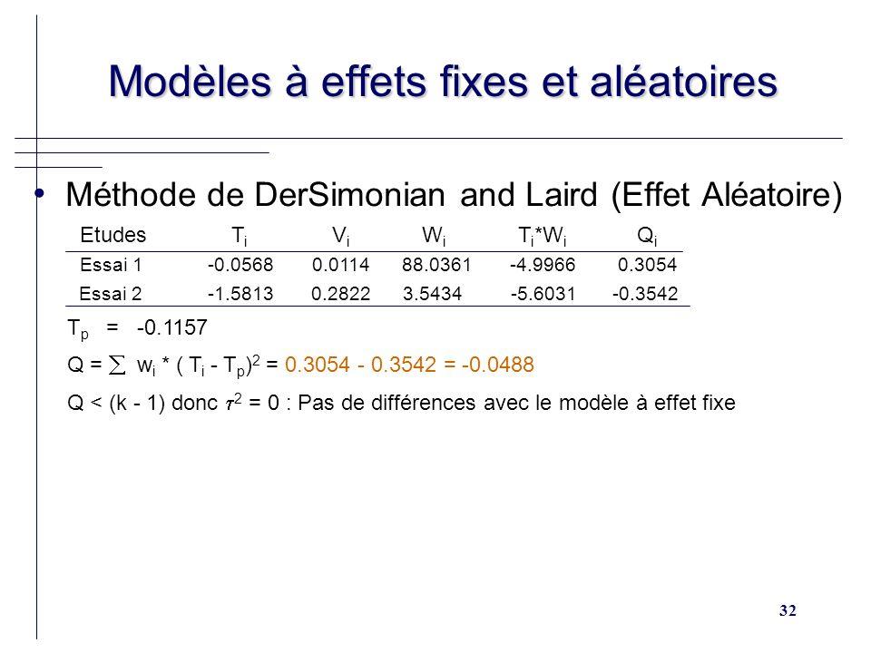 32 Modèles à effets fixes et aléatoires Modèles à effets fixes et aléatoires Méthode de DerSimonian and Laird (Effet Aléatoire) Etudes T i V i W i T i *W i Q i Essai 1 -0.0568 0.0114 88.0361 -4.9966 0.3054 Essai 2 -1.5813 0.2822 3.5434 -5.6031 -0.3542 T p = -0.1157 Q = w i * ( T i - T p ) 2 = 0.3054 - 0.3542 = -0.0488 Q < (k - 1) donc 2 = 0 : Pas de différences avec le modèle à effet fixe