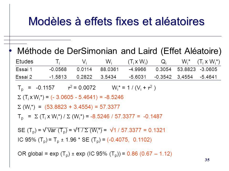 35 Modèles à effets fixes et aléatoires Modèles à effets fixes et aléatoires Méthode de DerSimonian and Laird (Effet Aléatoire) Etudes T i V i W i (T