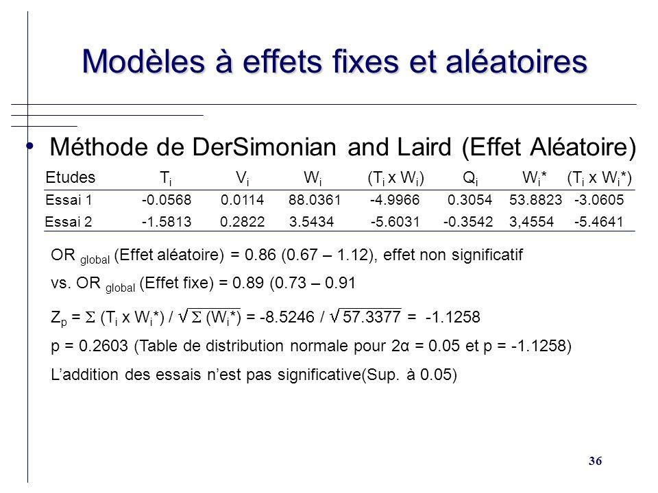 36 Modèles à effets fixes et aléatoires Modèles à effets fixes et aléatoires Méthode de DerSimonian and Laird (Effet Aléatoire) Etudes T i V i W i (T i x W i ) Q i W i *(T i x W i *) Essai 1 -0.0568 0.0114 88.0361 -4.9966 0.3054 53.8823 -3.0605 Essai 2 -1.5813 0.2822 3.5434 -5.6031 -0.3542 3,4554 -5.4641 OR global (Effet aléatoire) = 0.86 (0.67 – 1.12), effet non significatif vs.