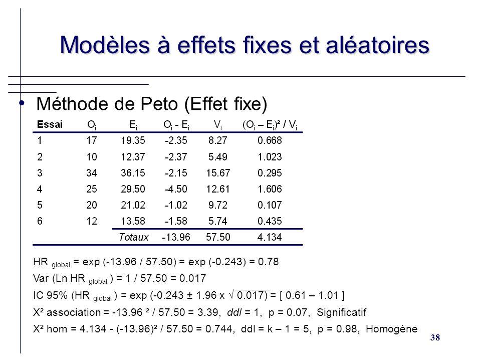 38 Modèles à effets fixes et aléatoires Modèles à effets fixes et aléatoires Méthode de Peto (Effet fixe) ViVi ViVi HR global = exp (-13.96 / 57.50) = exp (-0.243) = 0.78 Var (Ln HR global ) = 1 / 57.50 = 0.017 IC 95% (HR global ) = exp (-0.243 ± 1.96 x 0.017) = [ 0.61 – 1.01 ] X² association = -13.96 ² / 57.50 = 3.39, ddl = 1, p = 0.07, Significatif X² hom = 4.134 - (-13.96)² / 57.50 = 0.744, ddl = k – 1 = 5, p = 0.98, Homogène