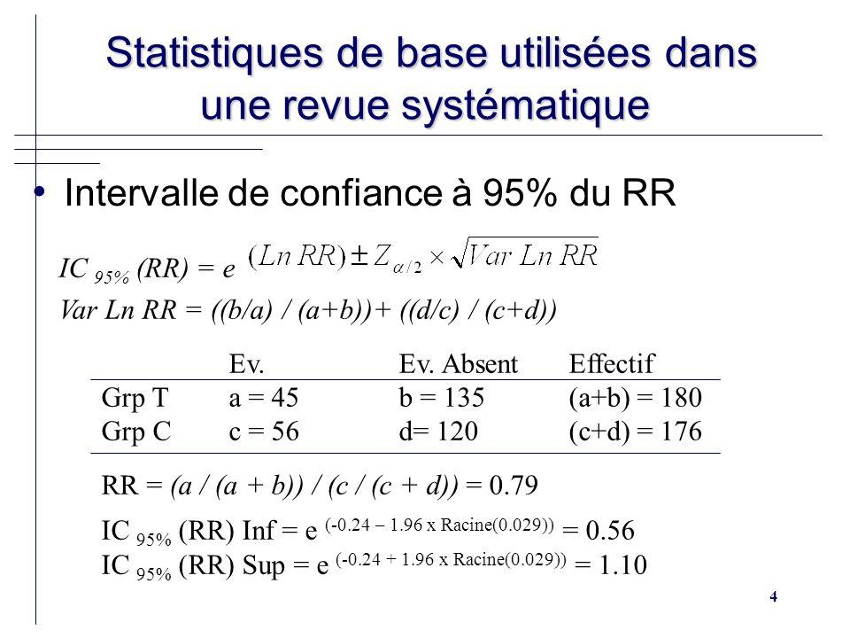 5 Statistiques de base utilisées dans une revue systématique Statistiques de base utilisées dans une revue systématique Risque relatif, interprétation RR < 1 (R T < R C ) Le traitement réduit la fréquence de l événement –RR = 0.79 : Le risque dapparition de lévénement est 0.79 fois moins grand dans le groupe traité que dans le groupe contrôle –RRR = 21% : Le traitement réduit la fréquence de l événement de 21% Effet bénéfique RR > 1 (R T > R C ) Le traitement augmente la fréquence de l événement Effet délétère RR = 1 (R T = R C ) Le traitement est sans effet