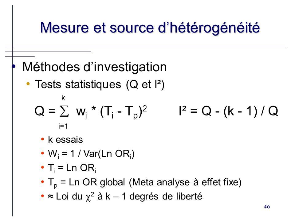 46 Mesure et source dhétérogénéité Mesure et source dhétérogénéité Méthodes dinvestigation Tests statistiques (Q et I²) k essais W i = 1 / Var(Ln OR i