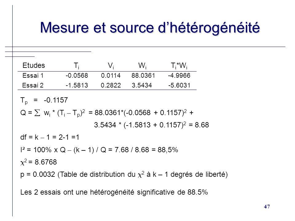 47 Mesure et source dhétérogénéité Mesure et source dhétérogénéité T p = -0.1157 Q = w i * (T i – T p ) 2 = 88.0361*(-0.0568 + 0.1157) 2 + 3.5434 * (-1.5813 + 0.1157) 2 = 8.68 df = k – 1 = 2-1 =1 I² = 100% x Q – (k – 1) / Q = 7.68 / 8.68 = 88,5% 2 = 8.6768 p = 0.0032 (Table de distribution du 2 à k – 1 degrés de liberté) Les 2 essais ont une hétérogénéité significative de 88.5% Etudes T i V i W i T i *W i Essai 1 -0.0568 0.0114 88.0361 -4.9966 Essai 2 -1.5813 0.2822 3.5434 -5.6031