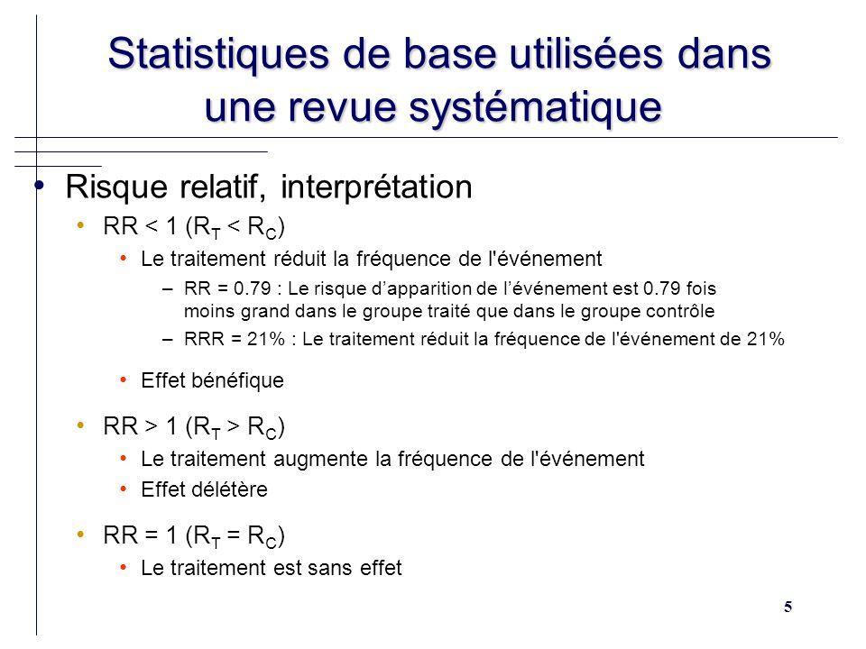 46 Mesure et source dhétérogénéité Mesure et source dhétérogénéité Méthodes dinvestigation Tests statistiques (Q et I²) k essais W i = 1 / Var(Ln OR i ) T i = Ln OR i T p = Ln OR global (Meta analyse à effet fixe) Loi du 2 à k – 1 degrés de liberté Q = w i * (T i - T p ) 2 i=1 k I² = Q - (k - 1) / Q
