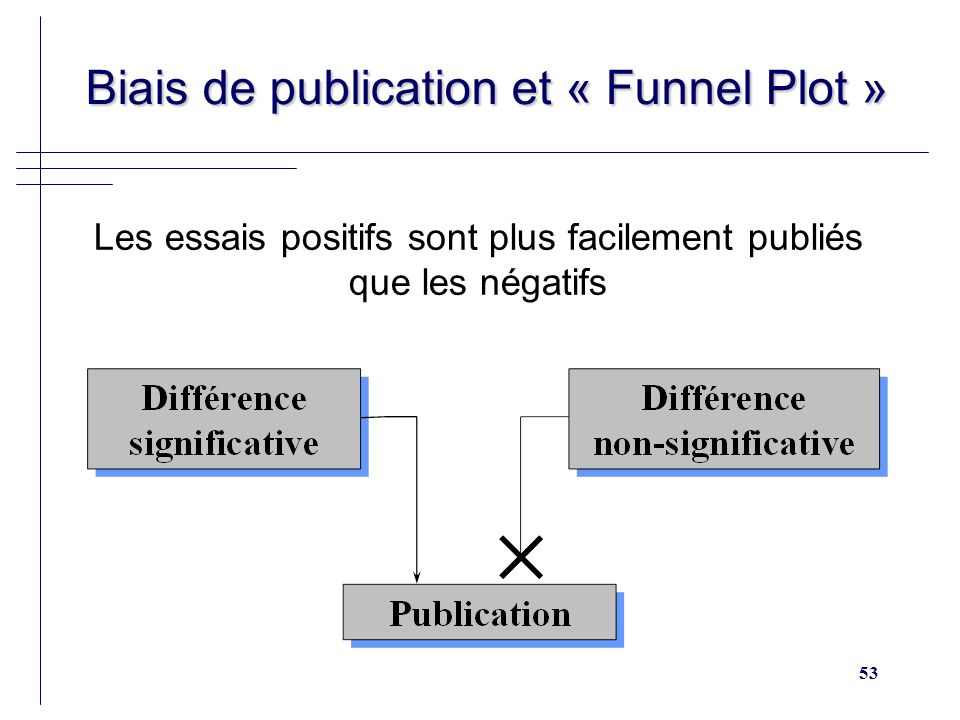53 Biais de publication et « Funnel Plot » Biais de publication et « Funnel Plot » Les essais positifs sont plus facilement publiés que les négatifs