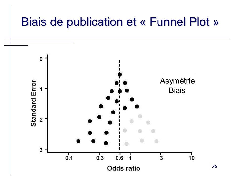 56 Biais de publication et « Funnel Plot » Biais de publication et « Funnel Plot » Asymétrie Biais