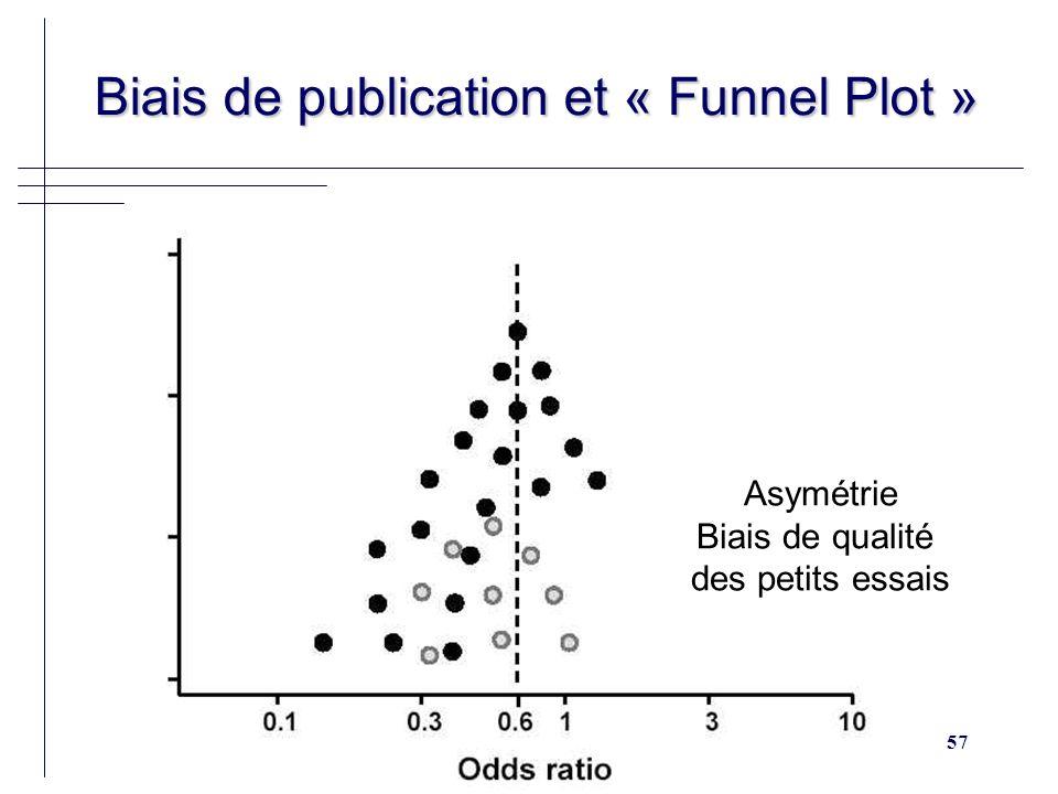 57 Biais de publication et « Funnel Plot » Biais de publication et « Funnel Plot » Asymétrie Biais de qualité des petits essais