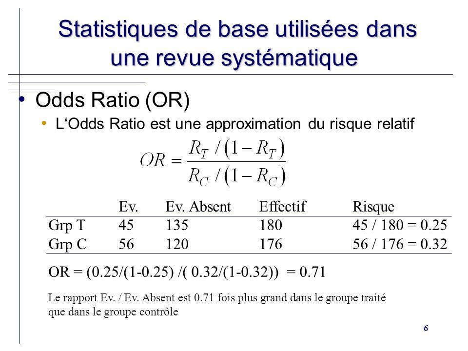 17 Statistiques de base utilisées dans une revue systématique Statistiques de base utilisées dans une revue systématique Données individuelles ou Time to event (IPD) Hasard Ratio (HR) ou Peto Odds Ratio Critère Événement présent Événement absent effectif Gr Ta = 45b = 135180 Gr Cc = 56d = 120176 Total101255n = 356 O = a = 45 E = (a + b) (a + c) / n = 51