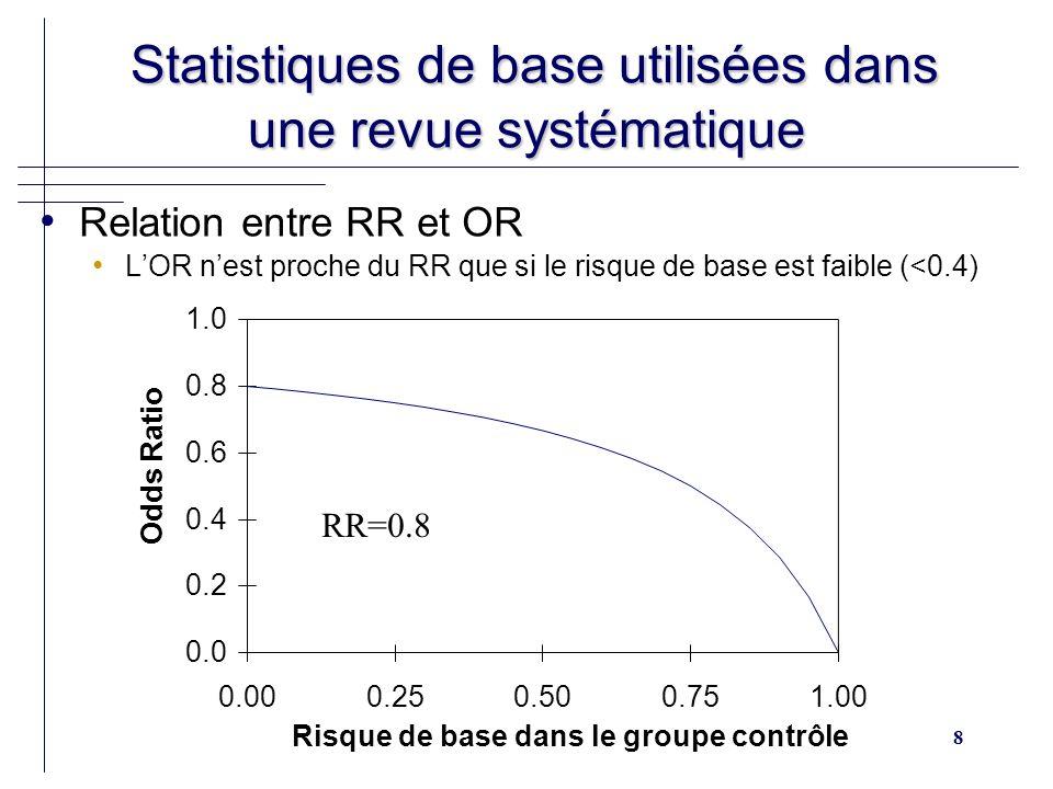 8 Statistiques de base utilisées dans une revue systématique Statistiques de base utilisées dans une revue systématique Relation entre RR et OR LOR nest proche du RR que si le risque de base est faible (<0.4) 1.0 0.0 0.2 0.4 0.6 0.8 0.000.250.500.751.00 Risque de base dans le groupe contrôle Odds Ratio RR=0.8