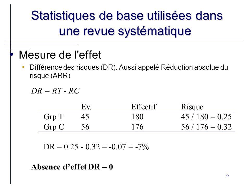 10 Statistiques de base utilisées dans une revue systématique Statistiques de base utilisées dans une revue systématique Mesure de l effet IC 95% (DR) = DR ± 1.96(SD DR), en % SD DR = Relation RR DR R 0 =50% R 1 =25% RR=0.5 DR=25% R 0 =1% R 1 =0.5% RR=0.5 DR=0.5% R 0 =10% R 1 =5% RR=0.5 DR=5%