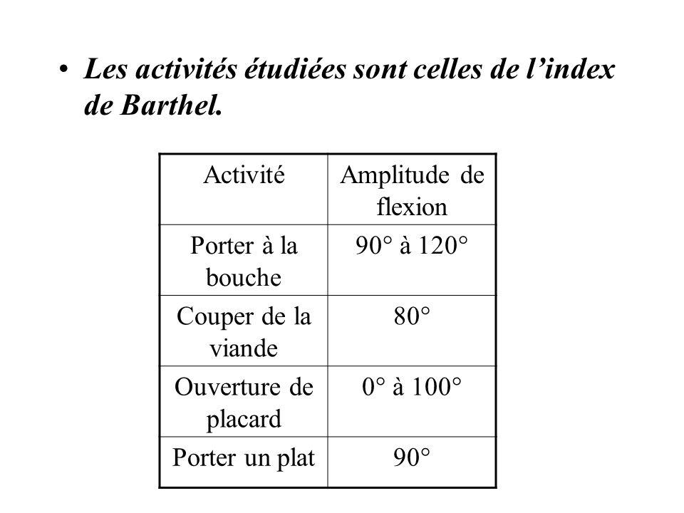 Les activités étudiées sont celles de lindex de Barthel.