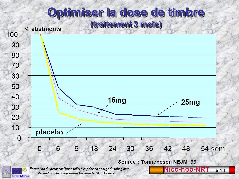 Nico-hop-NRT 6.13 Formation du personnel hospitalier à la prise en charge du tabagisme Adapation du programme Nicomède DGS France Optimiser la dose de timbre (traitement 3 mois) 0 10 20 30 40 50 60 70 80 90 100 06918243036424854 sem 25mg 15mg placebo Source : Tonnenesen NEJM 99 % abstinents