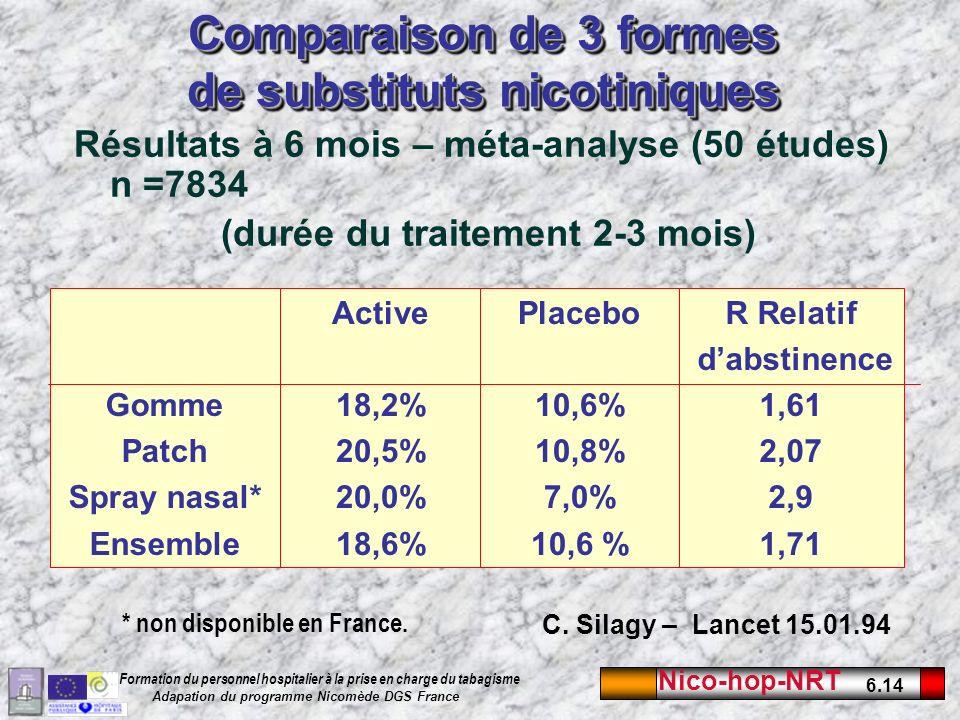 Nico-hop-NRT 6.14 Formation du personnel hospitalier à la prise en charge du tabagisme Adapation du programme Nicomède DGS France Comparaison de 3 formes de substituts nicotiniques Résultats à 6 mois – méta-analyse (50 études) n =7834 (durée du traitement 2-3 mois) C.