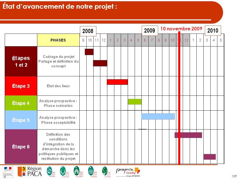 139 2008 20092010 État davancement de notre projet : 10 novembre 2009
