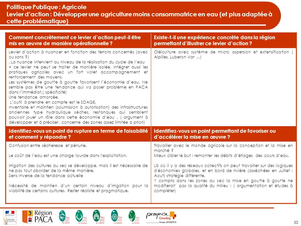 30 Politique Publique : Agricole Levier daction : Développer une agriculture moins consommatrice en eau (et plus adaptée à cette problématique) Comment concrètement ce levier daction peut-il être mis en œuvre de manière opérationnelle .