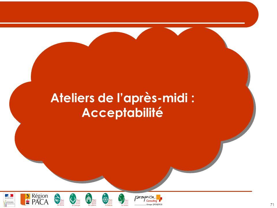 71 Ateliers de laprès-midi : Acceptabilité Ateliers de laprès-midi : Acceptabilité