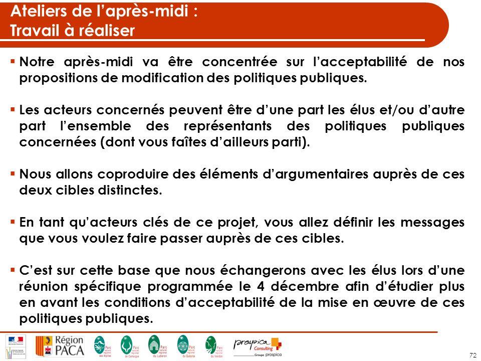 72 Ateliers de laprès-midi : Travail à réaliser Notre après-midi va être concentrée sur lacceptabilité de nos propositions de modification des politiques publiques.