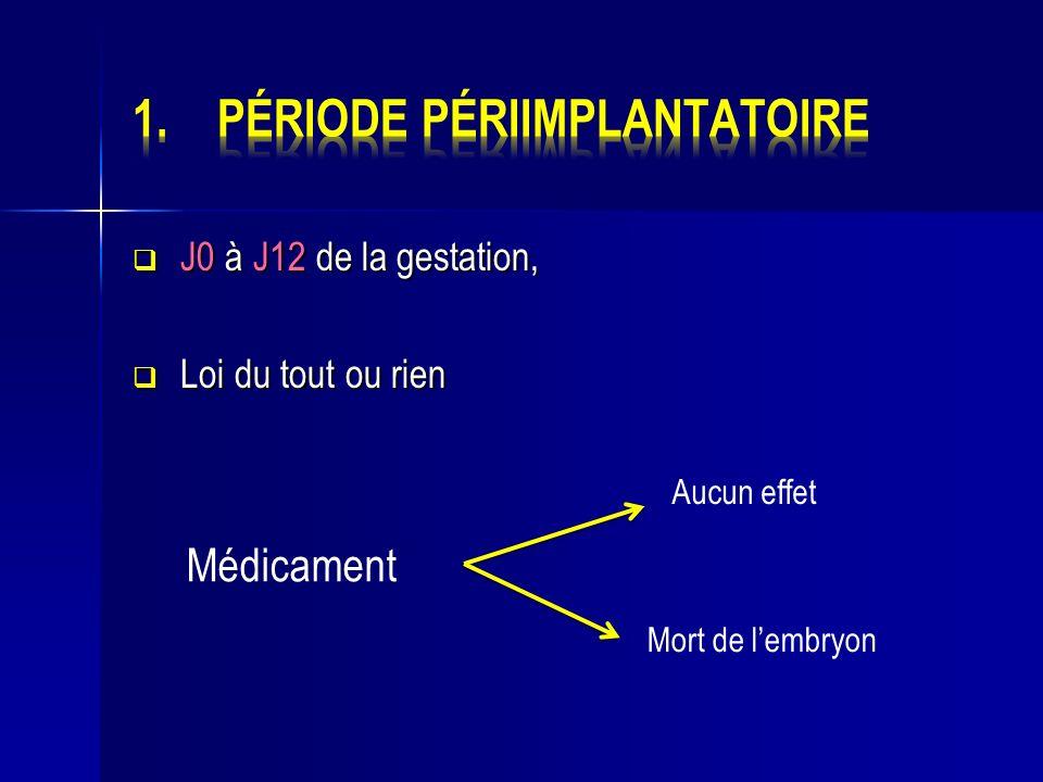 J0 à J12 de la gestation, J0 à J12 de la gestation, Loi du tout ou rien Loi du tout ou rien Médicament Aucun effet Mort de lembryon