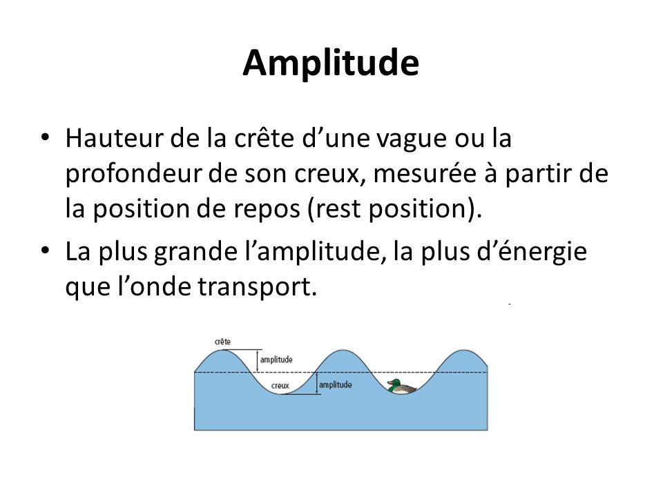 Amplitude Hauteur de la crête dune vague ou la profondeur de son creux, mesurée à partir de la position de repos (rest position). La plus grande lampl