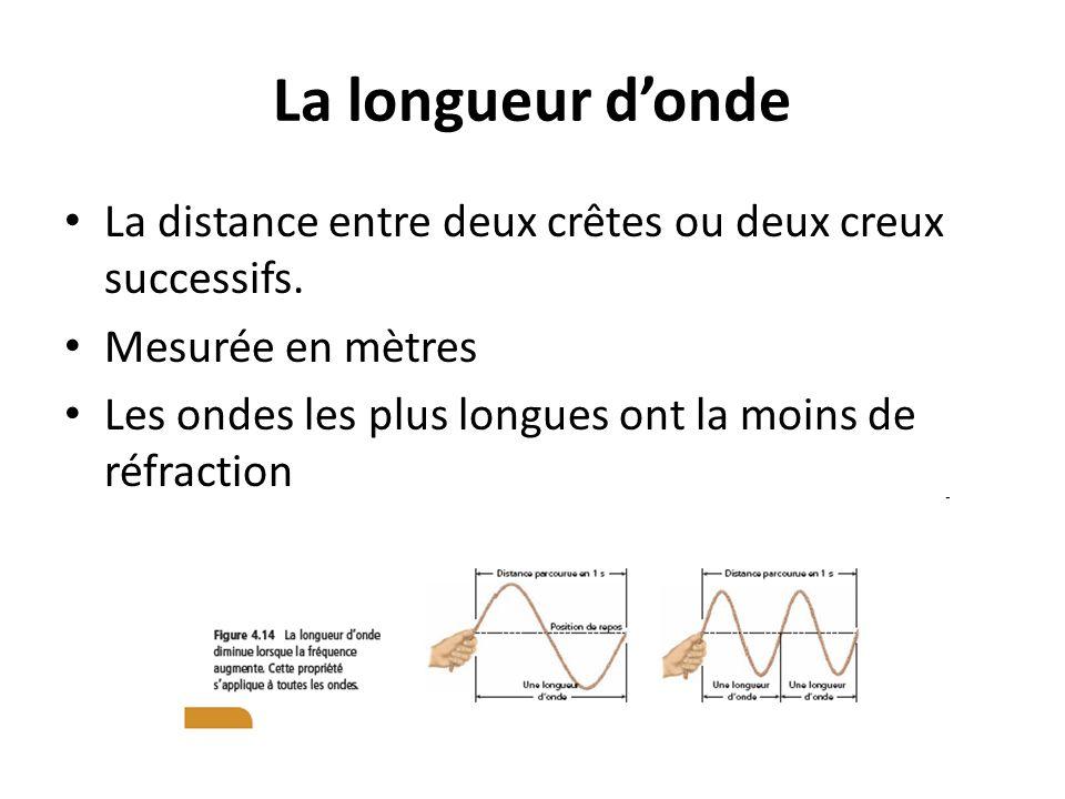 La longueur donde La distance entre deux crêtes ou deux creux successifs. Mesurée en mètres Les ondes les plus longues ont la moins de réfraction