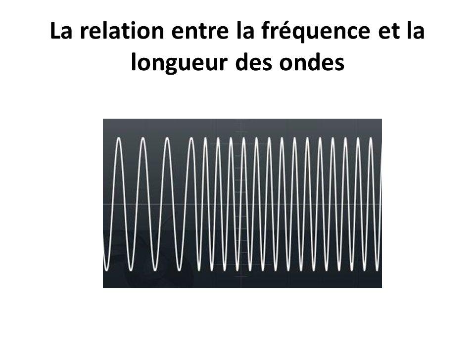 La relation entre la fréquence et la longueur des ondes