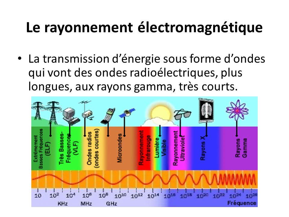 Le rayonnement électromagnétique La transmission dénergie sous forme dondes qui vont des ondes radioélectriques, plus longues, aux rayons gamma, très