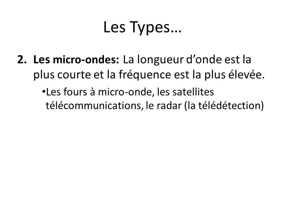 Les Types… 2.Les micro-ondes : La longueur donde est la plus courte et la fréquence est la plus élevée. Les fours à micro-onde, les satellites télécom