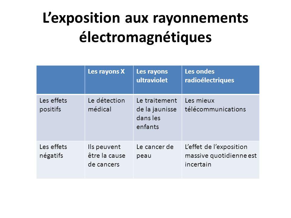 Lexposition aux rayonnements électromagnétiques Les rayons XLes rayons ultraviolet Les ondes radioélectriques Les effets positifs Le détection médical
